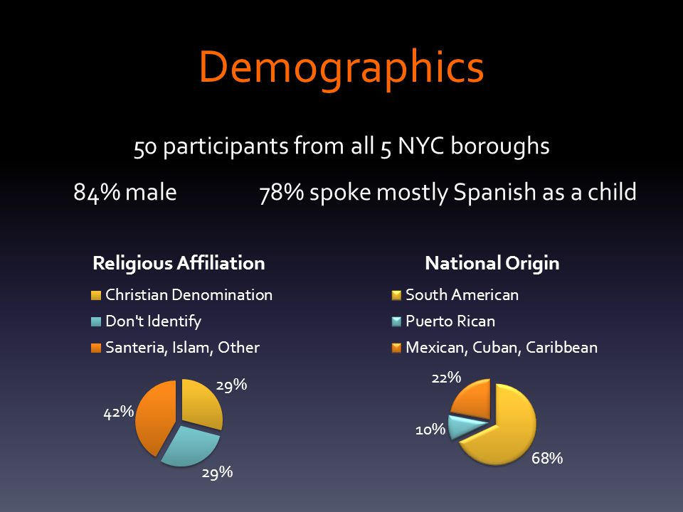 Demographics 50 participants from all 5 NYC boroughs 84% male 78% spoke mostly Spanish as a child