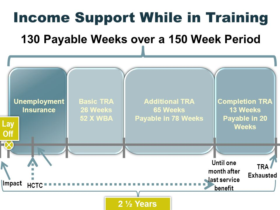 Income Support While in Training Unemployment Insurance Basic TRA 26 Weeks 52 X WBA Additional TRA 65 Weeks Payable in 78 Weeks Completion TRA 13 Weeks Payable in 20 Weeks 130 Payable Weeks over a 150 Week Period Impac t Lay Off HCTC Until one month after last service benefit 2 ½ Years TRA Exhausted