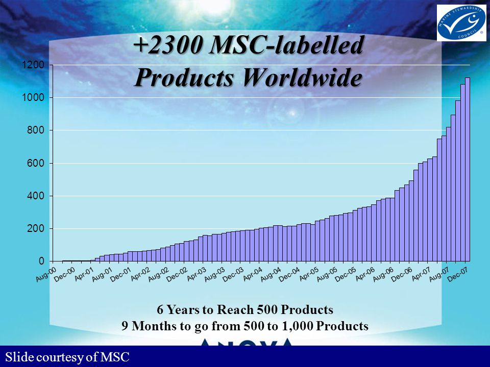 Slide courtesy of MSC 6 Years to Reach 500 Products 9 Months to go from 500 to 1,000 Products