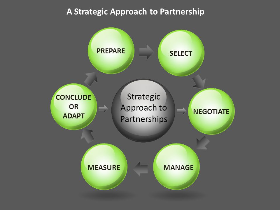 Strategic Approach to Partnerships PREPARE SELECT NEGOTIATE MANAGEMEASURE CONCLUDE OR ADAPT A Strategic Approach to Partnership