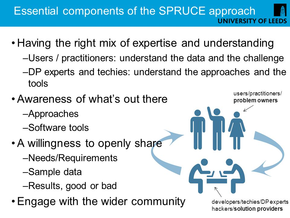 Essential components of the SPRUCE approach Having the right mix of expertise and understanding –Users / practitioners: understand the data and the challenge –DP experts and techies: understand the approaches and the tools Awareness of whats out there –Approaches –Software tools A willingness to openly share –Needs/Requirements –Sample data –Results, good or bad Engage with the wider community users/practitioners/ problem owners developers/techies/DP experts hackers/solution providers
