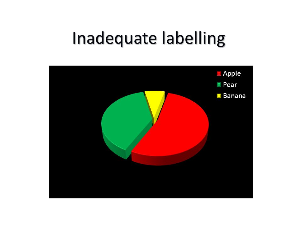 Inadequate labelling