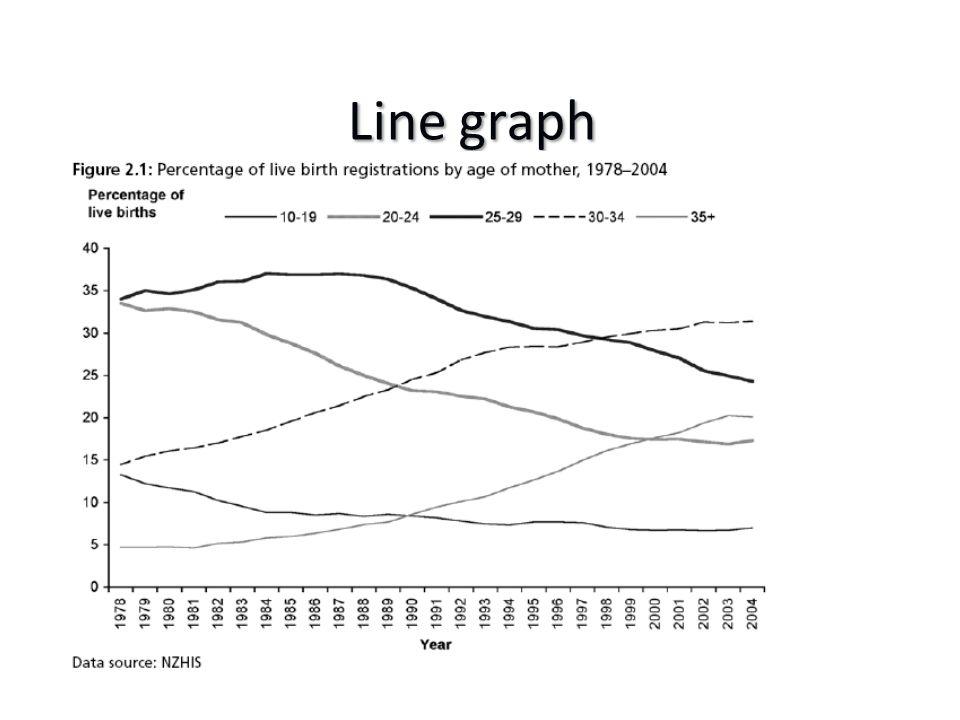 Box plot median Q1 Q3 1.5 x (Q3-Q1) Smallest obs marks end of whisker Obs beyond end of whisker