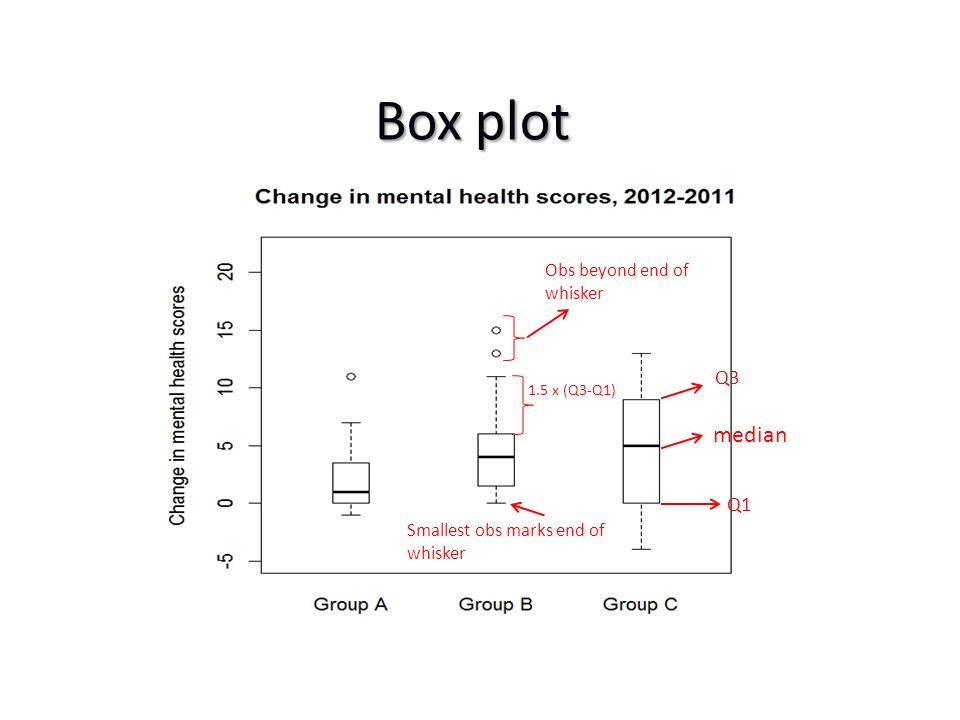 Based on current evidence, assume Based on current evidence, assume – Detectable difference: 10mmHg – Standard deviation: 15 mmHg – 90% power – 5% significance level – Two-sided test – 1:1 ratio Using PS (a power and sample size calculation software) – 48 subjects per group Using PS (a power and sample size calculation software) – 48 subjects per group After considering drop-out rate, say 10%, round to, say, 60 subjects per group After considering drop-out rate, say 10%, round to, say, 60 subjects per group Sample size and power of a study - an example