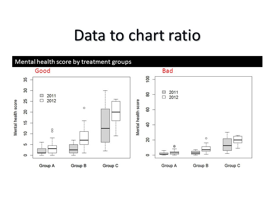 Data to chart ratio Mental health score by treatment groups GoodBad