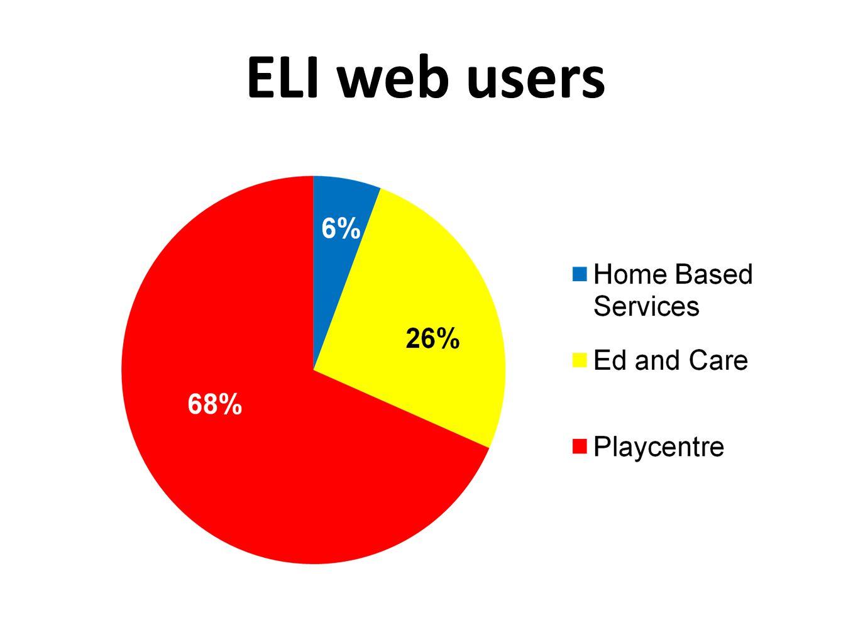 ELI web users