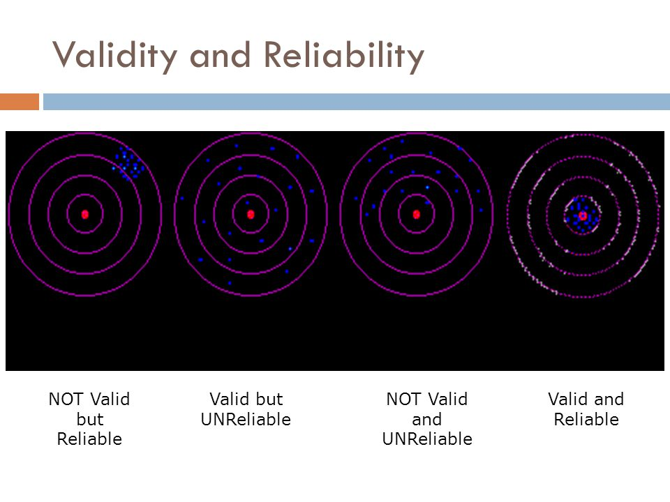 Validity and Reliability Reliable, NOT valid Valid, NOT Reliable NOT Valid, NOT Reliable Valid AND Reliable NOT Valid and UNReliable Valid and Reliabl