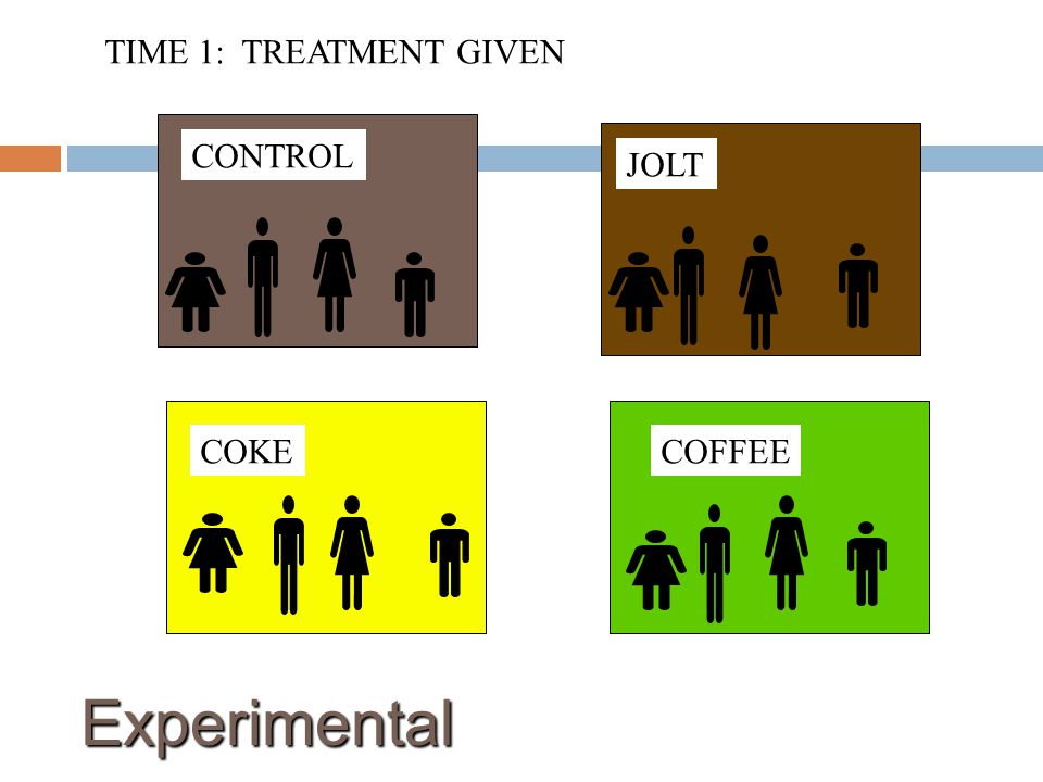 CONTROL JOLT COKECOFFEE TIME 1: TREATMENT GIVEN Experimental