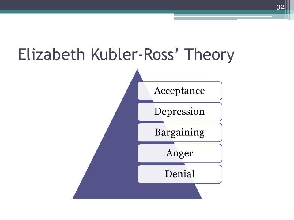 Elizabeth Kubler-Ross Theory AcceptanceDepressionBargainingAngerDenial 32