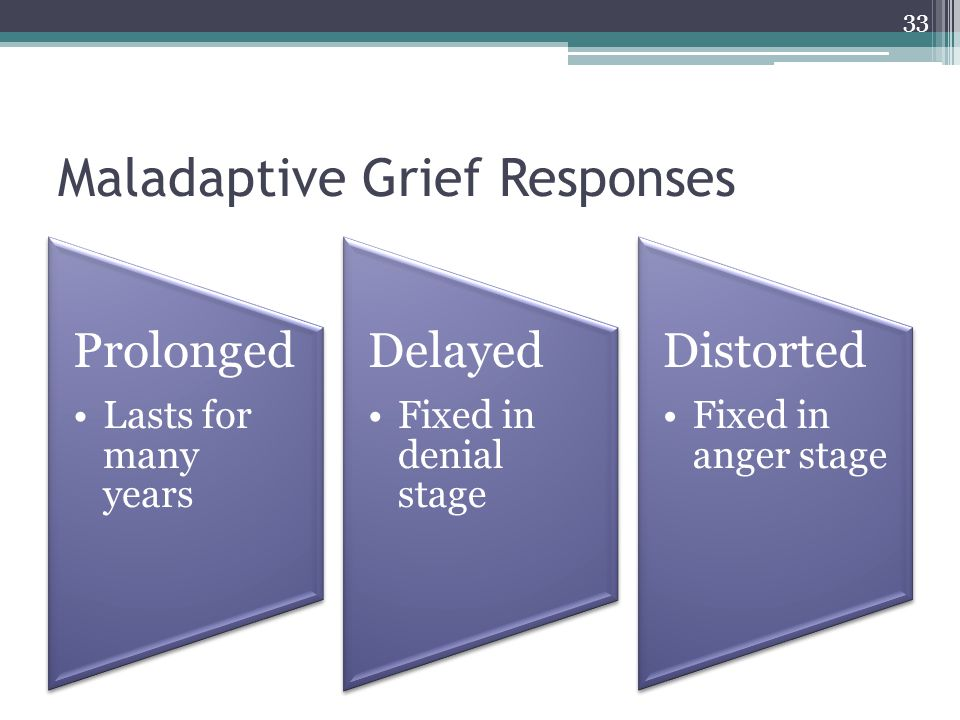Maladaptive Grief Responses Prolonged Lasts for many years Delayed Fixed in denial stage Distorted Fixed in anger stage 33