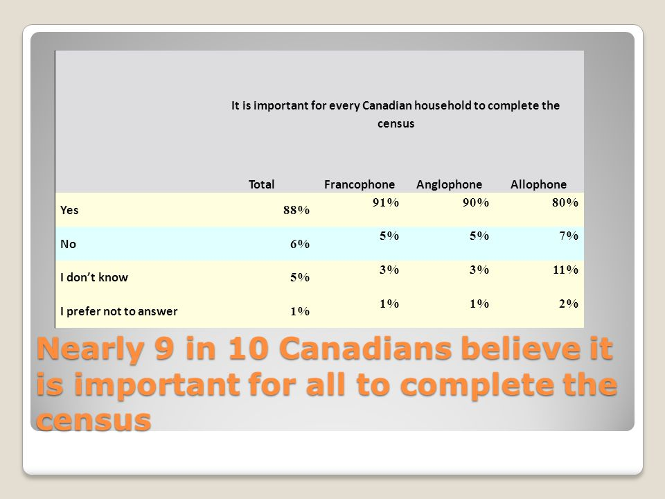 Nearly 9 in 10 Canadians believe it is important for all to complete the census It is important for every Canadian household to complete the census TotalFrancophoneAnglophoneAllophone Yes 88% 91%90%80% No 6% 5% 7% I dont know 5% 3% 11% I prefer not to answer 1% 2%