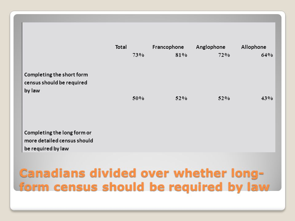 Canadians divided over whether long- form census should be required by law TotalFrancophoneAnglophoneAllophone Completing the short form census should be required by law 73%81%72%64% Completing the long form or more detailed census should be required by law 50%52% 43%