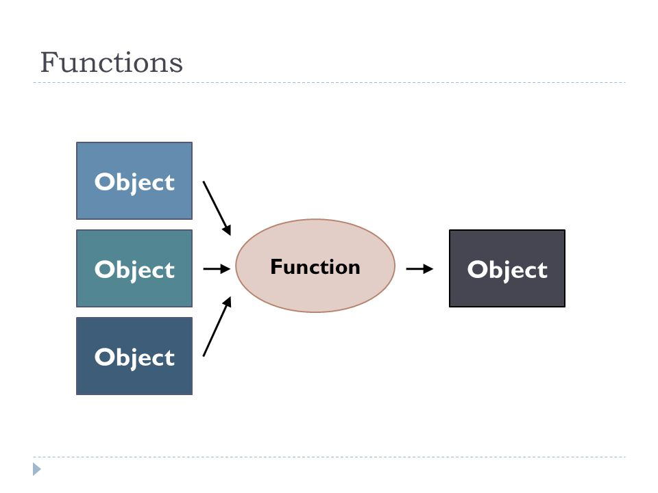 Functions Object Function Object