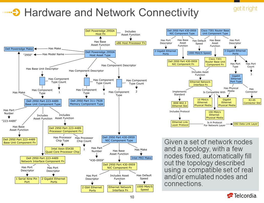 10 Hardware and Network Connectivity Given a set of network nodes and a topology, with a few nodes fixed, automatically fill out the topology described using a compatible set of real and/or emulated nodes and connections.