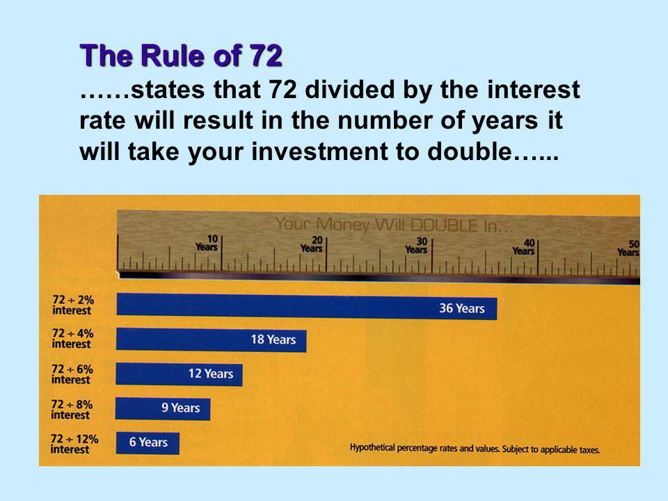 The Rule of 72 ……states that 72 divided by the interest rate will result in the number of years it will take your investment to double…...