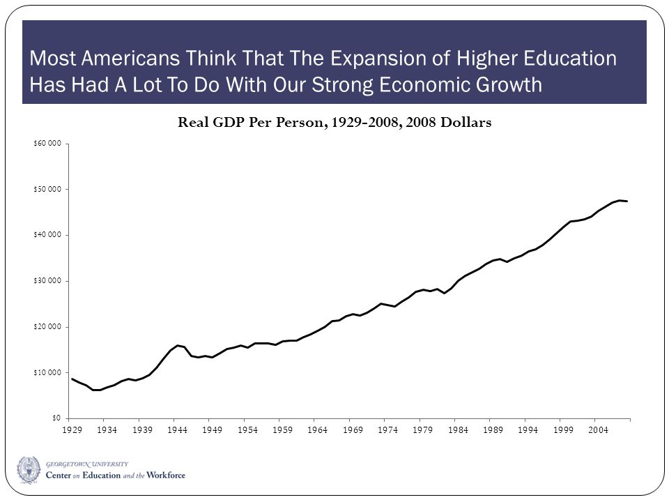 Most Americans Think That The Expansion of Higher Education Has Had A Lot To Do With Our Strong Economic Growth