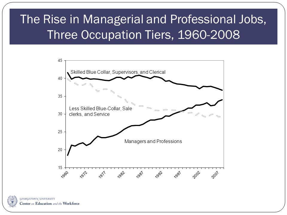 The Rise in Managerial and Professional Jobs, Three Occupation Tiers, 1960-2008