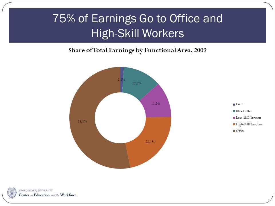 75% of Earnings Go to Office and High-Skill Workers