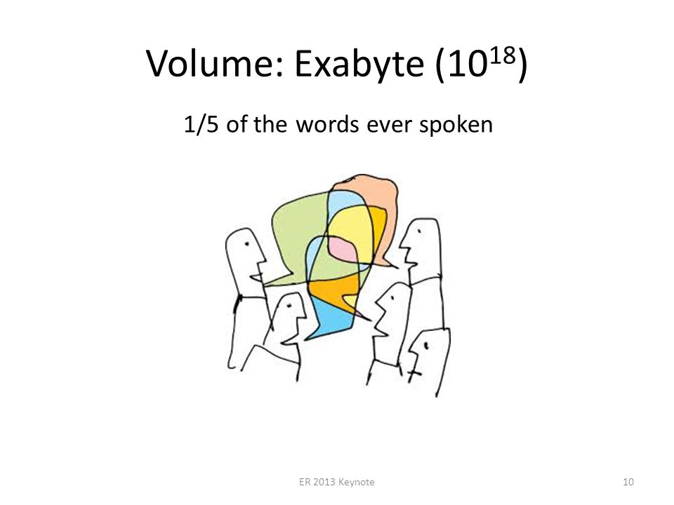 Volume: Exabyte (10 18 ) ER 2013 Keynote10 1/5 of the words ever spoken