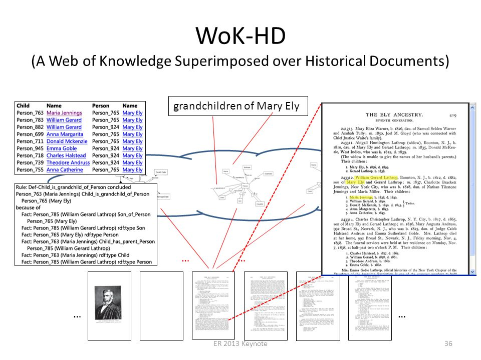 grandchildren of Mary Ely WoK-HD (A Web of Knowledge Superimposed over Historical Documents) …… …… ER 2013 Keynote36