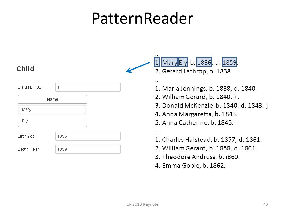 PatternReader ER 2013 Keynote43 … 1. Mary Ely, b, 1836, d.