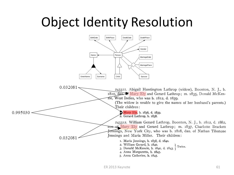 Object Identity Resolution ER 2013 Keynote61 0.032081 0.995030