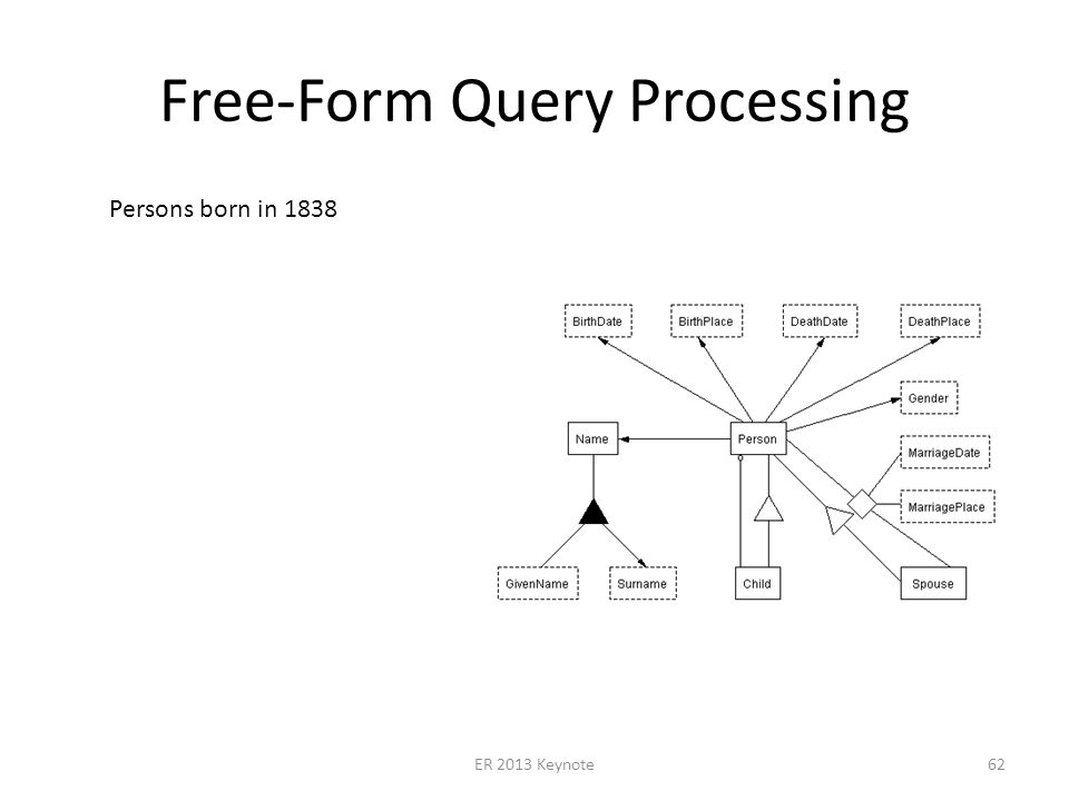 Free-Form Query Processing ER 2013 Keynote62 Persons born in 1838
