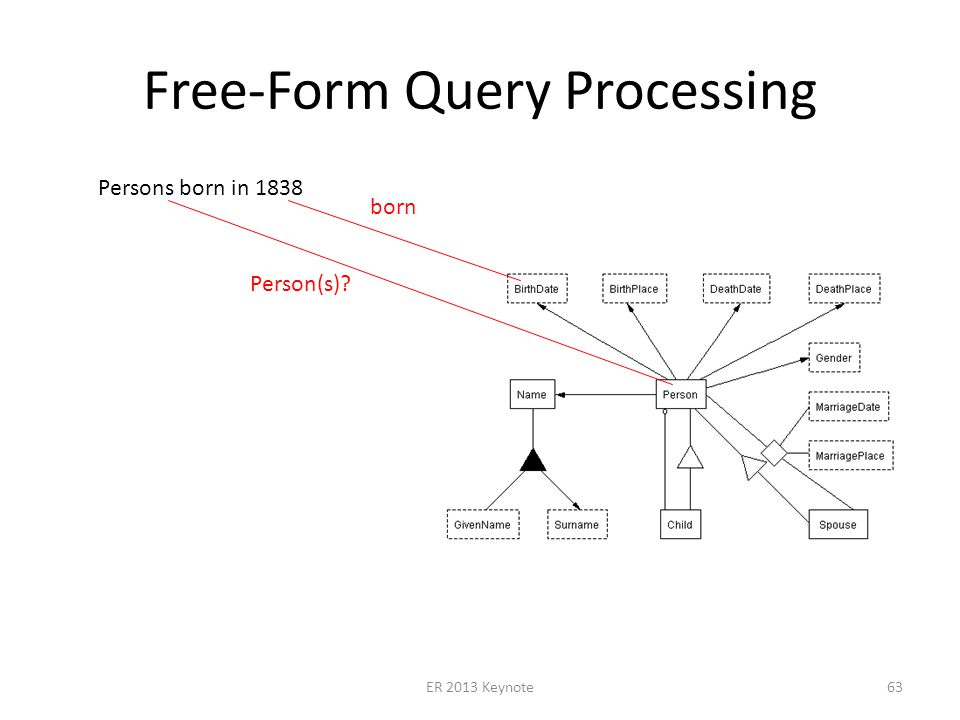 Free-Form Query Processing ER 2013 Keynote63 Persons born in 1838 born Person(s)