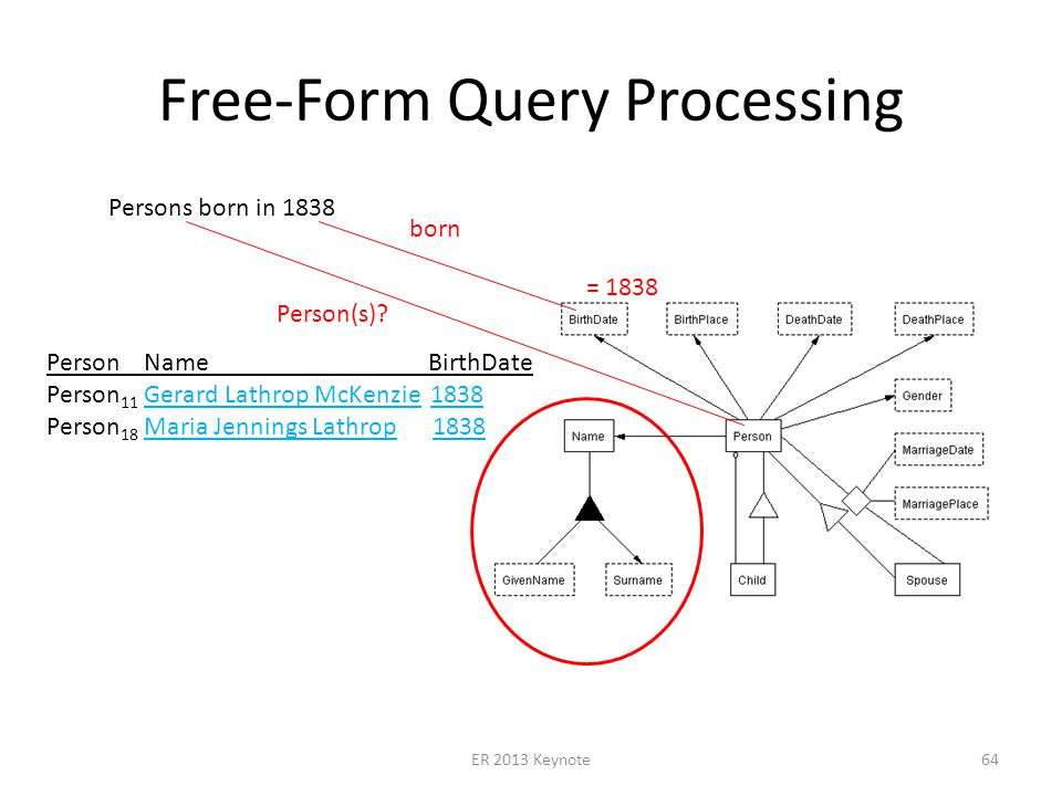 Free-Form Query Processing ER 2013 Keynote64 Persons born in 1838 = 1838 Person Name BirthDate Person 11 Gerard Lathrop McKenzie 1838 Person 18 Maria Jennings Lathrop 1838 born Person(s)