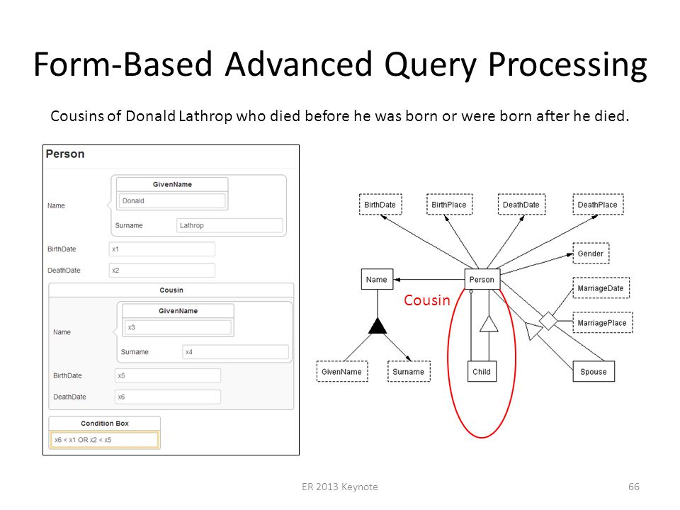 Form-Based Advanced Query Processing ER 2013 Keynote66 Cousins of Donald Lathrop who died before he was born or were born after he died.