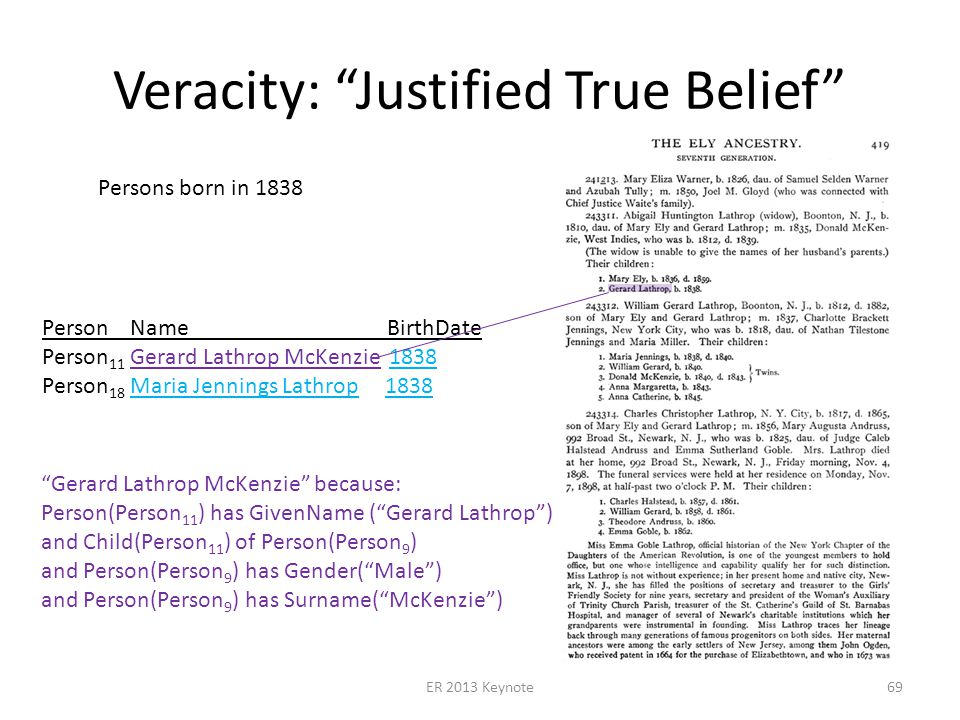 Veracity: Justified True Belief ER 2013 Keynote69 Persons born in 1838 Person Name BirthDate Person 11 Gerard Lathrop McKenzie 1838 Person 18 Maria Jennings Lathrop 1838 Gerard Lathrop McKenzie because: Person(Person 11 ) has GivenName (Gerard Lathrop) and Child(Person 11 ) of Person(Person 9 ) and Person(Person 9 ) has Gender(Male) and Person(Person 9 ) has Surname(McKenzie)