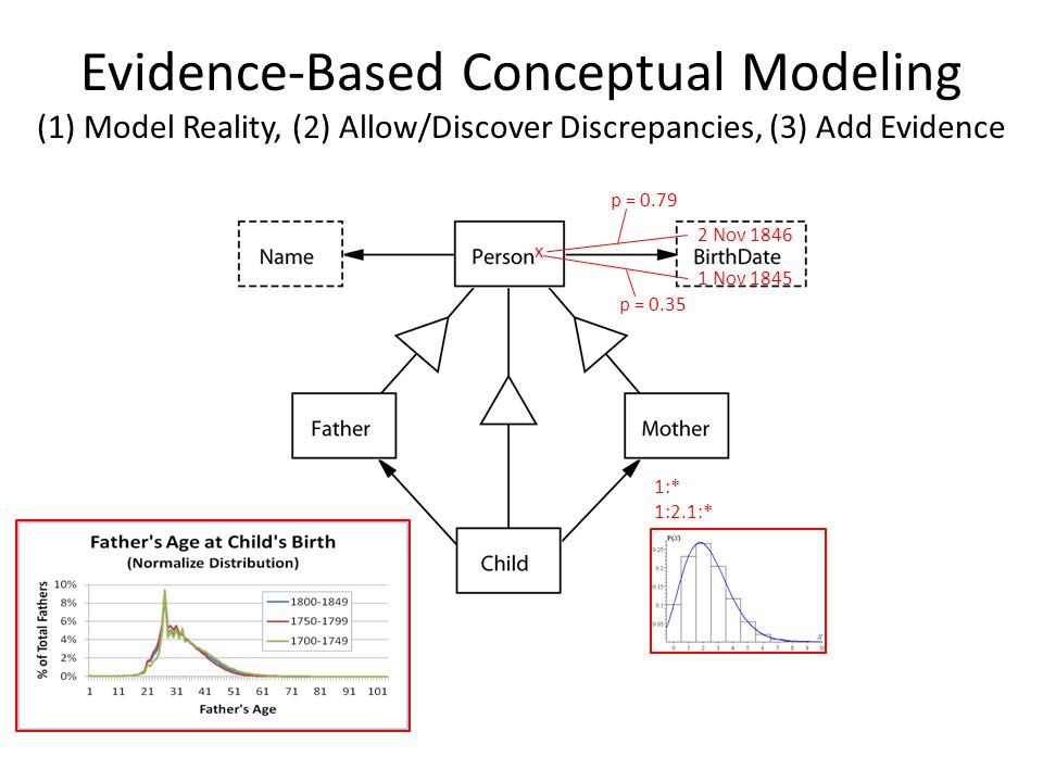 Evidence-Based Conceptual Modeling (1) Model Reality, (2) Allow/Discover Discrepancies, (3) Add Evidence 1:* 1:2.1:* x 2 Nov 1846 1 Nov 1845 p = 0.79 p = 0.35