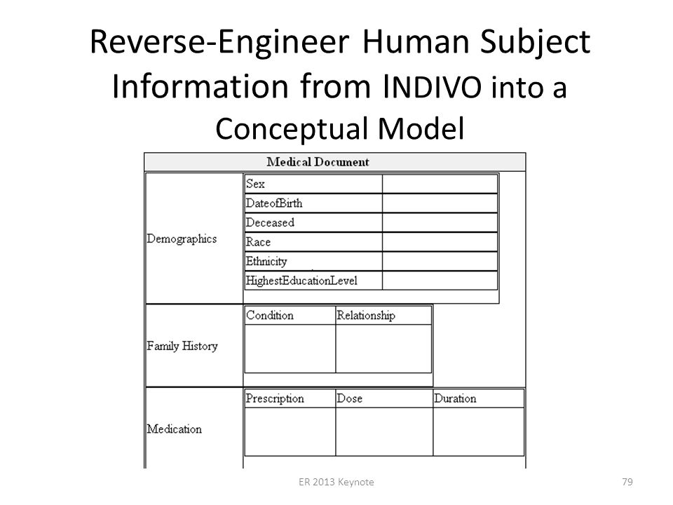 Reverse-Engineer Human Subject Information from I NDIVO into a Conceptual Model ER 2013 Keynote79