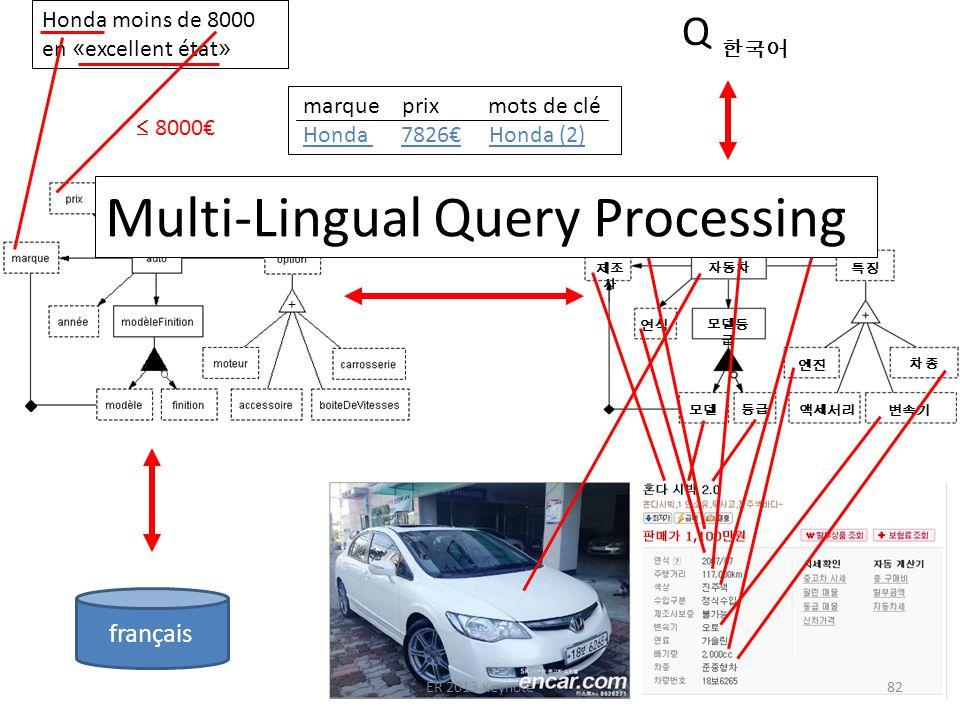 Q Honda moins de 8000 en « excellent état » marque prix mots de clé Honda 7826 Honda (2) 8000 français + ER 2013 Keynote82 Multi-Lingual Query Processing