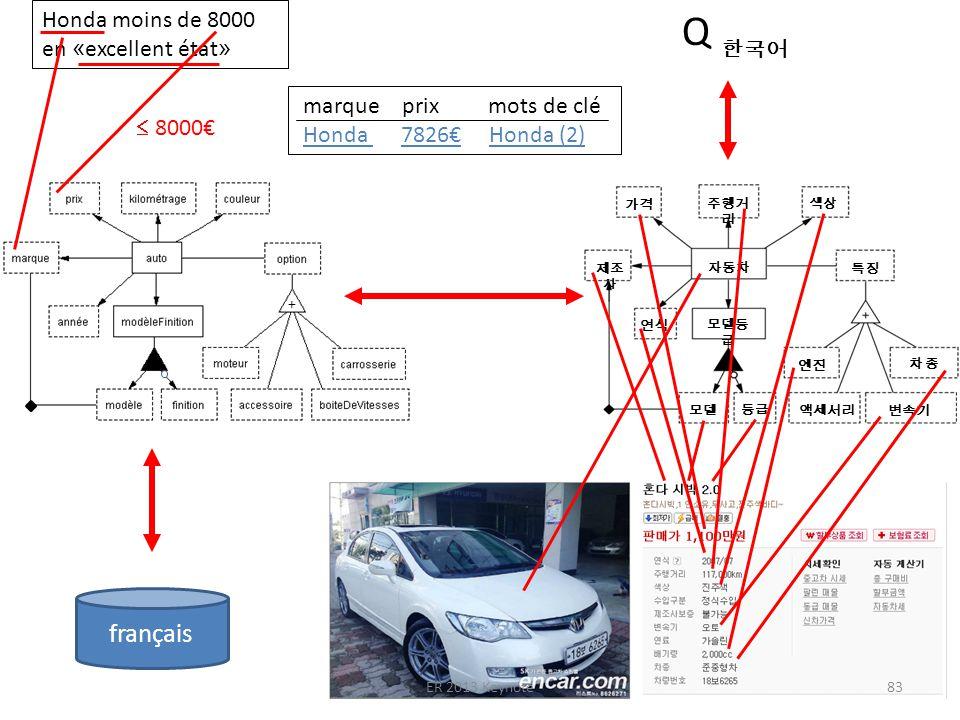 Q Honda moins de 8000 en « excellent état » marque prix mots de clé Honda 7826 Honda (2) 8000 français + ER 2013 Keynote83