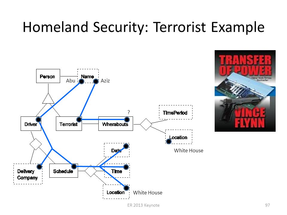 Homeland Security: Terrorist Example Abu Aziz White House ER 2013 Keynote97