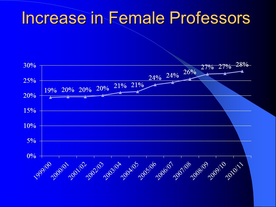 Increase in Female Professors