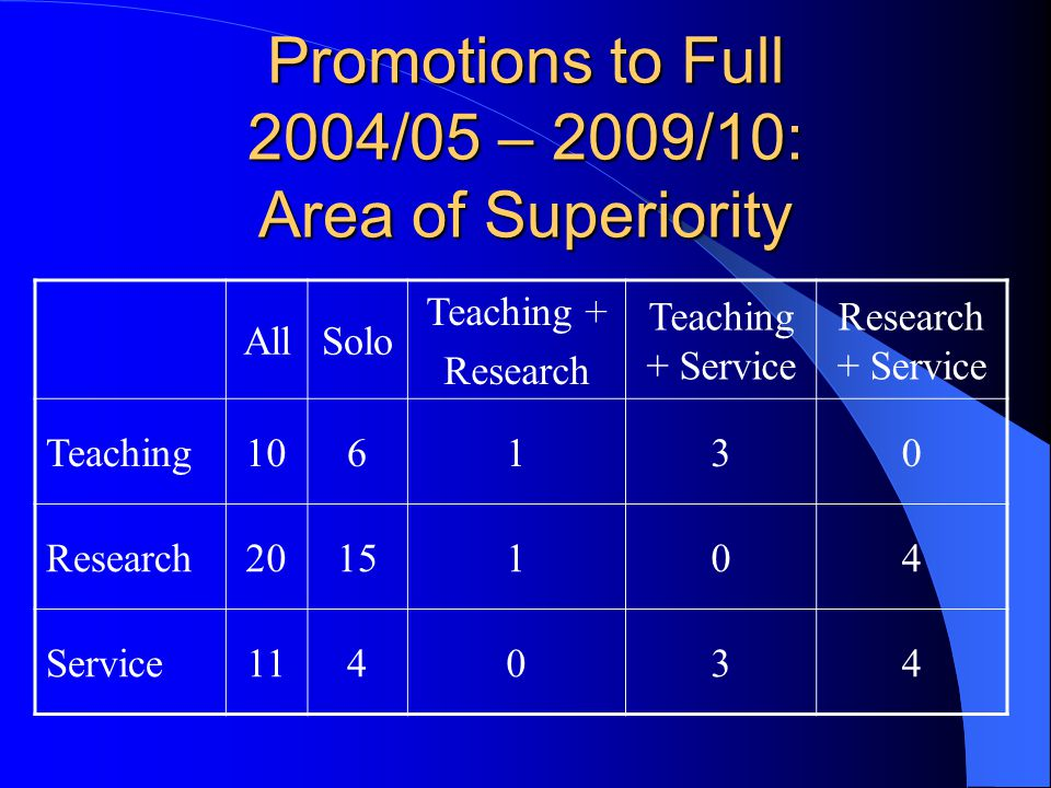 Promotions to Full 2004/05 – 2009/10: Area of Superiority AllSolo Teaching + Research Teaching + Service Research + Service Teaching106130 Research2015104 Service114034