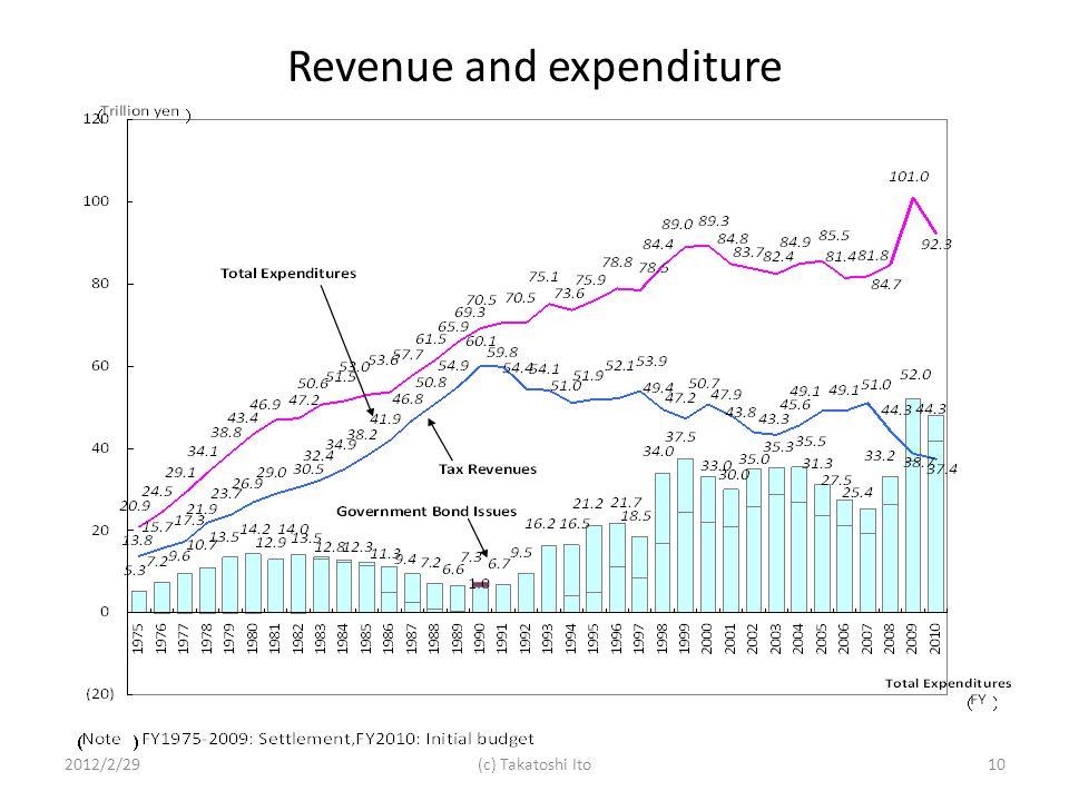 Revenue and expenditure 2012/2/2910(c) Takatoshi Ito