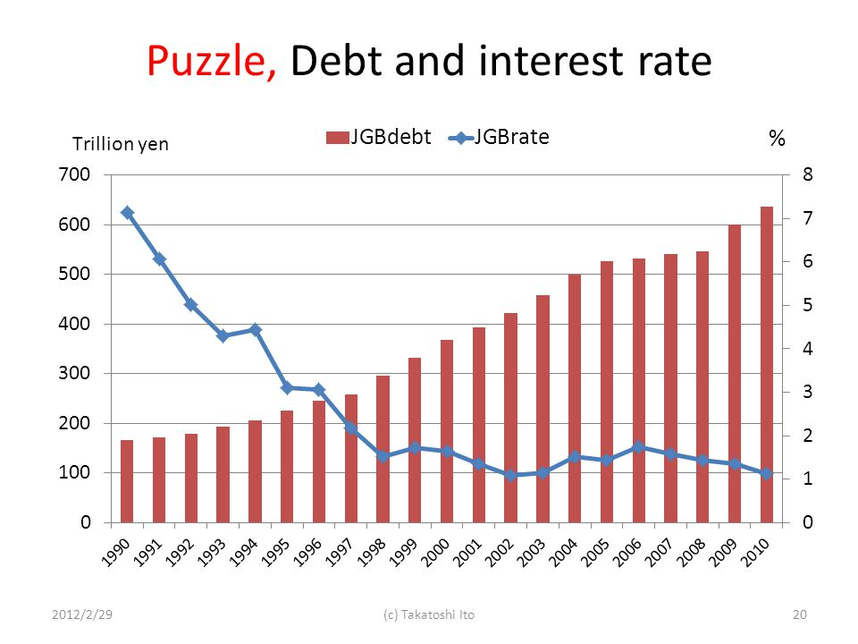 Puzzle, Debt and interest rate 2012/2/29(c) Takatoshi Ito20