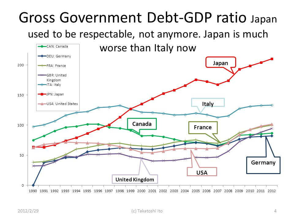 Gross Government Debt-GDP ratio Japan used to be respectable, not anymore.