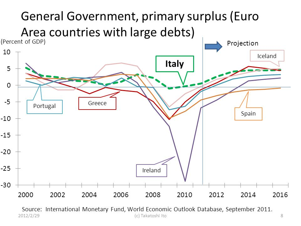 2012/2/298(c) Takatoshi Ito Projection General Government, primary surplus (Euro Area countries with large debts)