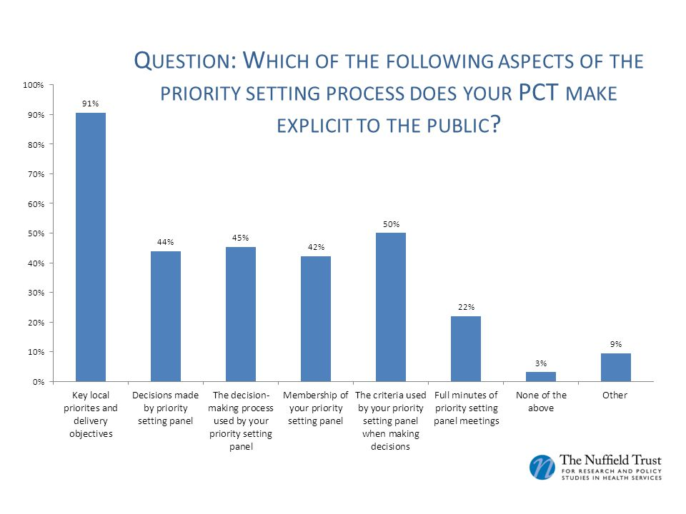 Q UESTION : W HICH OF THE FOLLOWING ASPECTS OF THE PRIORITY SETTING PROCESS DOES YOUR PCT MAKE EXPLICIT TO THE PUBLIC ?