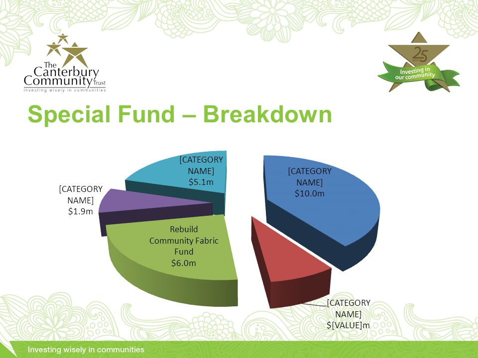 Special Fund – Breakdown
