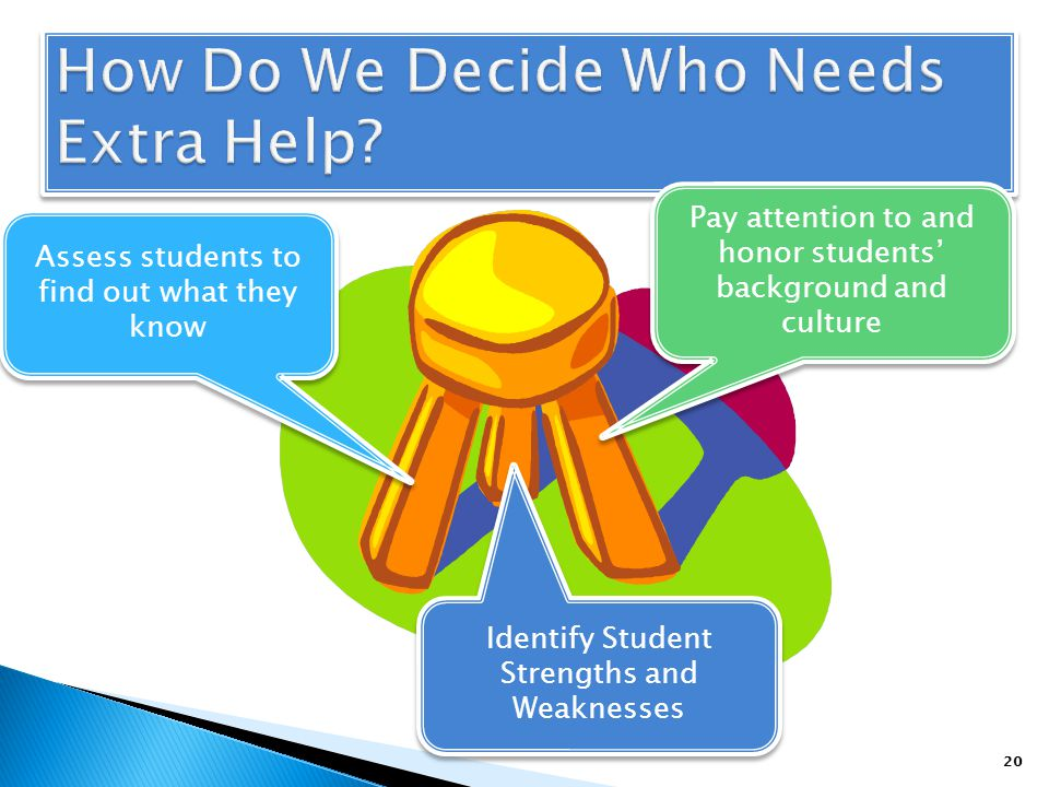 Assess students to find out what they know Pay attention to and honor students background and culture Identify Student Strengths and Weaknesses 20