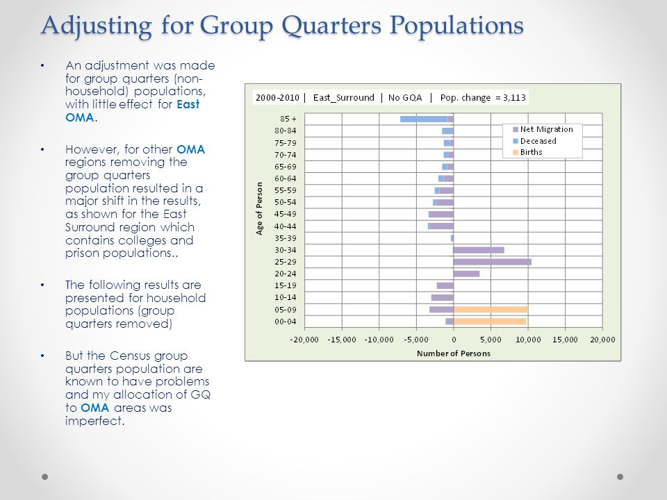 Adjusting for Group Quarters Populations An adjustment was made for group quarters (non- household) populations, with little effect for East OMA.