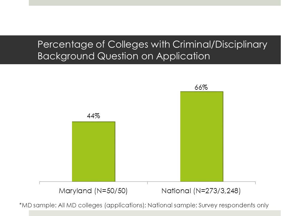 Percentage of Colleges with Criminal/Disciplinary Background Question on Application *MD sample: All MD colleges (applications); National sample: Survey respondents only