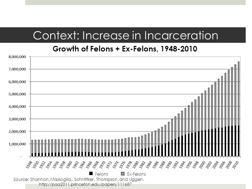 Context: Increase in Incarceration Source: Shannon, Massoglia,, Schnittker, Thompson, and Uggen.