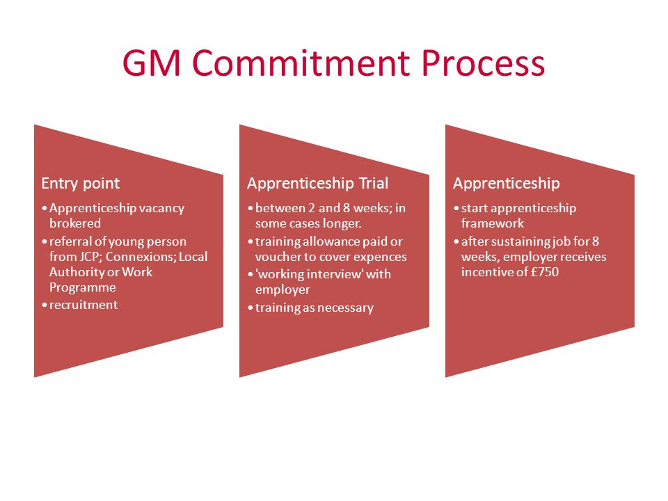 GM Commitment Process Entry point Apprenticeship vacancy brokered referral of young person from JCP; Connexions; Local Authority or Work Programme rec