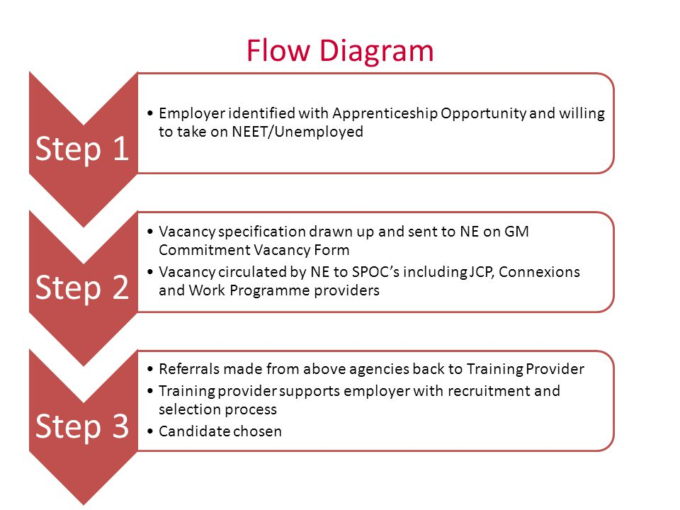 Step 4 Employer and Training Provider decide if an Apprenticeship/Work Trial is needed.